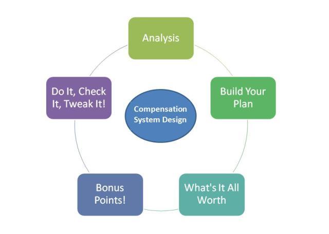 Compensation System Design Process