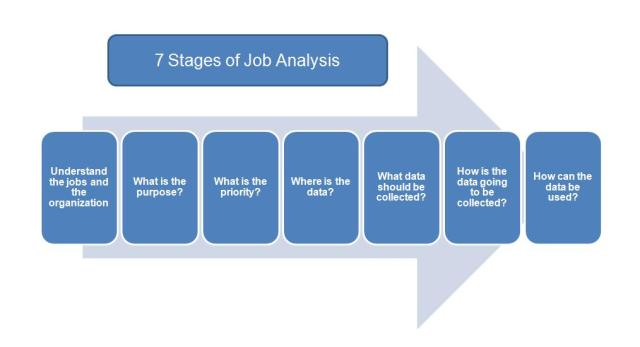 Job Analysis  Colin Finlay Cphr